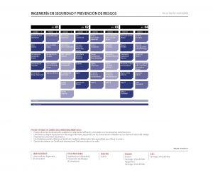 Malla curricular Ingeniería en Seguridad y Prevención de Riesgos - Unab