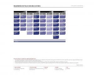 Malla curricular Ingeniería en Telecomunicaciones - Unab