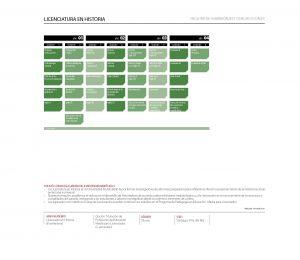 Malla curricular - Licenciatura en Historia