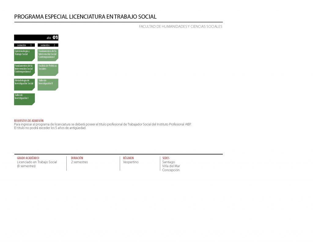 Malla curricular Programa Especial de Licenciatura en Trabajo Social Vespertino - Unab